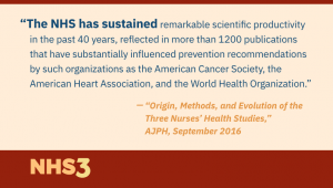 The NHS has sustained remarkable scientific productivity in the past 40 years, reflected in more than 1200 publications that have substantially influenced prevention recommendations by such organizations as the American Cancer Society, the American Heart Association, and the World Health Organization.