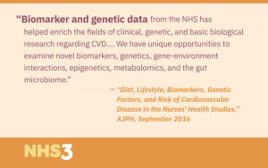 Biomarker and genetic data from the NHS has helped enrich the fields of clinical, genetic, and basic biological research regarding CVD.... We have unique opportunities to examine novel biomarkers, genetics, gene-environment interactions, epigenetics, metabolomics, and the gut microbiome.